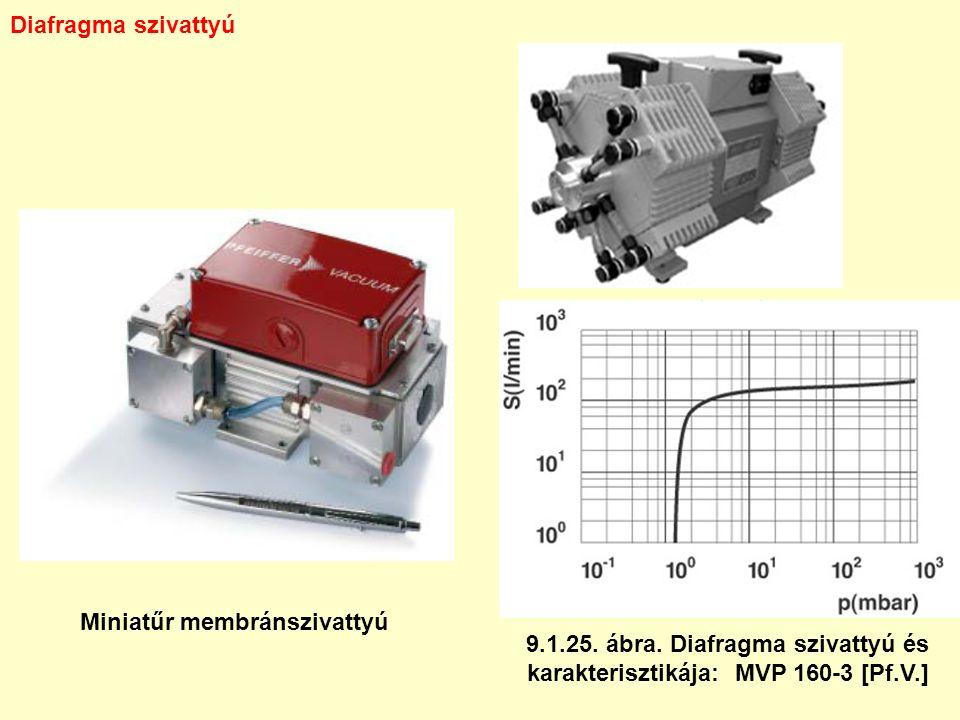 Diafragma szivattyú 9.1.25. ábra. Diafragma szivattyú és karakterisztikája: MVP 160-3 [Pf.V.] Miniatűr membránszivattyú