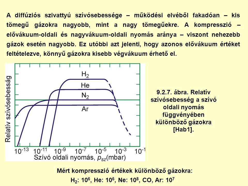Mért kompresszió értékek különböző gázokra: H 2 : 10 6, He: 10 6, Ne: 10 8, CO, Ar: 10 7 A diffúziós szivattyú szívósebessége – működési elvéből fakad