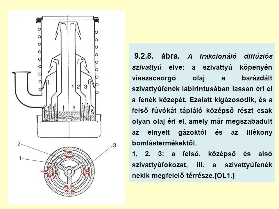 9.2.8. ábra. A frakcionáló diffúziós szivattyú elve: a szivattyú köpenyén visszacsorgó olaj a barázdált szivattyúfenék labirintusában lassan éri el a