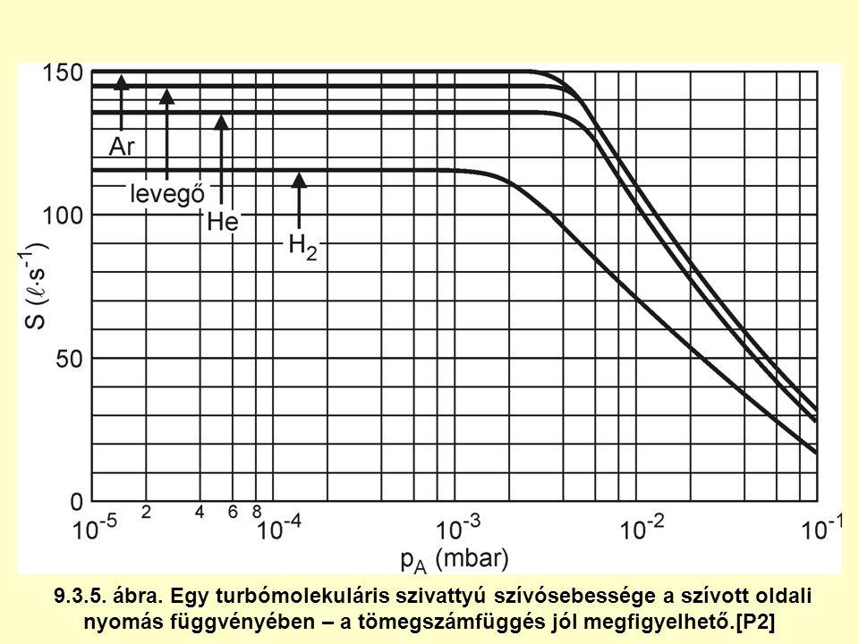 9.3.5. ábra. Egy turbómolekuláris szivattyú szívósebessége a szívott oldali nyomás függvényében – a tömegszámfüggés jól megfigyelhető.[P2]