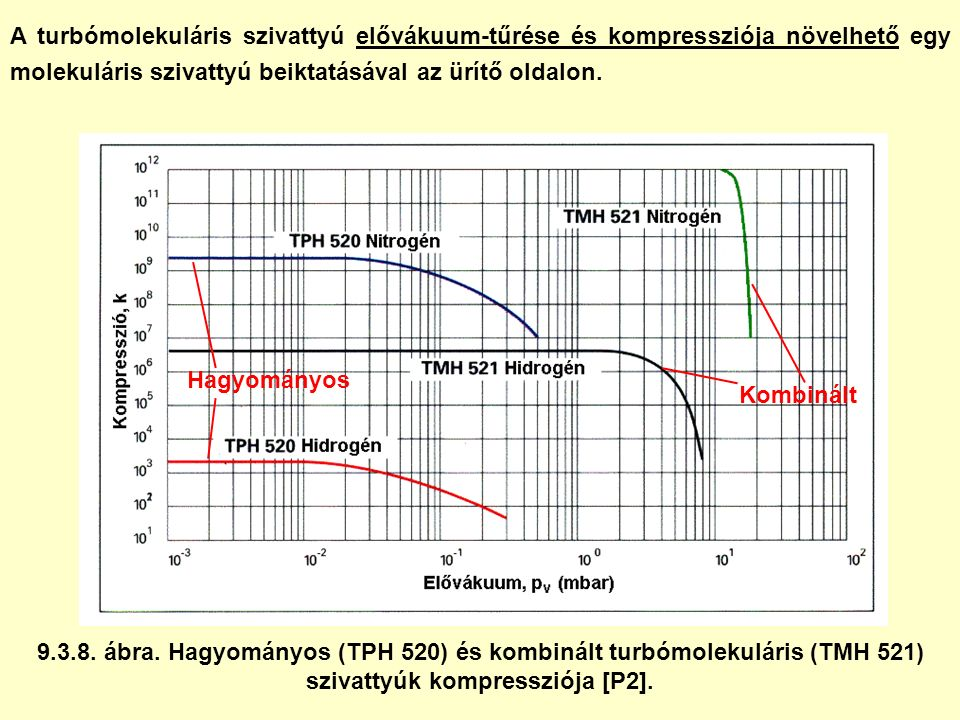 A turbómolekuláris szivattyú elővákuum-tűrése és kompressziója növelhető egy molekuláris szivattyú beiktatásával az ürítő oldalon. 9.3.8. ábra. Hagyom