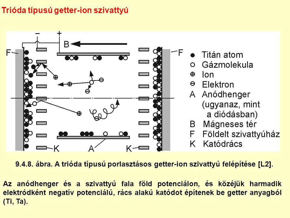 9.4.8. ábra. A trióda típusú porlasztásos getter-ion szivattyú felépítése [L2]. Trióda típusú getter-ion szivattyú Az anódhenger és a szivattyú fala f