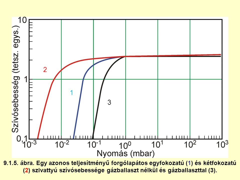 9.1.5. ábra. Egy azonos teljesítményű forgólapátos egyfokozatú (1) és kétfokozatú (2) szivattyú szívósebessége gázballaszt nélkül és gázballaszttal (3