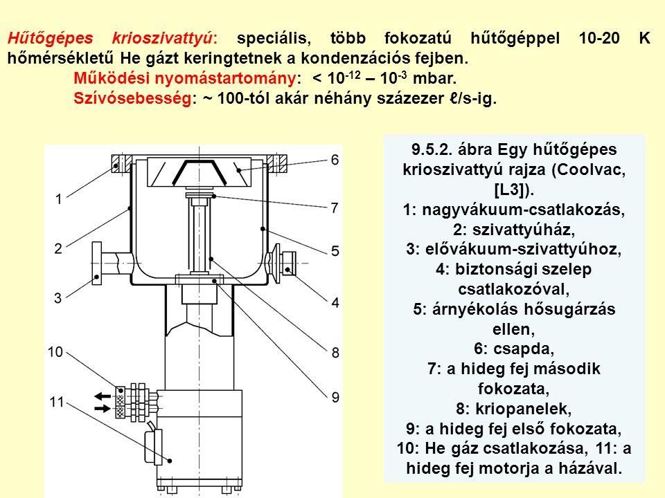 9.5.2. ábra Egy hűtőgépes krioszivattyú rajza (Coolvac, [L3]). 1: nagyvákuum-csatlakozás, 2: szivattyúház, 3: elővákuum-szivattyúhoz, 4: biztonsági sz