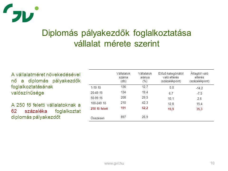 Diplomás pályakezdők foglalkoztatása vállalat mérete szerint www.gvi.hu 10 A vállalatméret növekedésével nő a diplomás pályakezdők foglalkoztatásának
