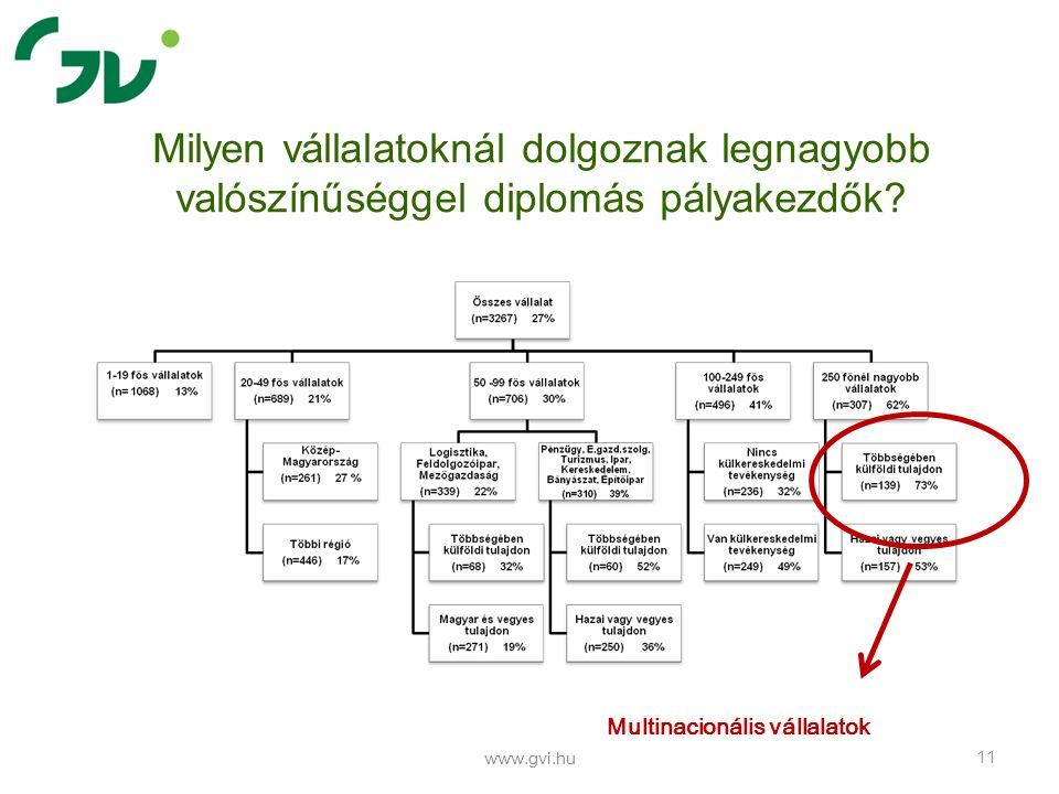 Milyen vállalatoknál dolgoznak legnagyobb valószínűséggel diplomás pályakezdők? www.gvi.hu 11 Multinacionális vállalatok