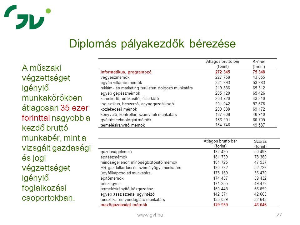 www.gvi.hu 27 Diplomás pályakezdők bérezése Átlagos bruttó bér (forint) Szórás (forint) informatikus, programozó272 34575 348 vegyészmérnök227 75843 0