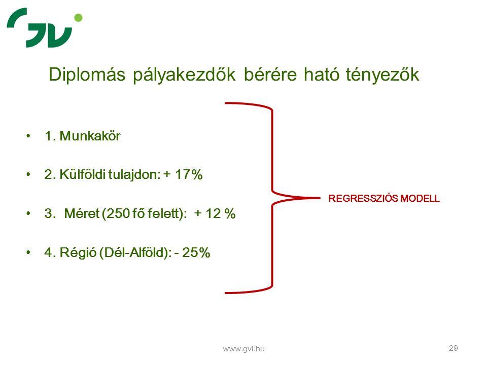 1. Munkakör 2. Külföldi tulajdon: + 17% 3. Méret (250 fő felett): + 12 % 4. Régió (Dél-Alföld): - 25% www.gvi.hu 29 Diplomás pályakezdők bérére ható t