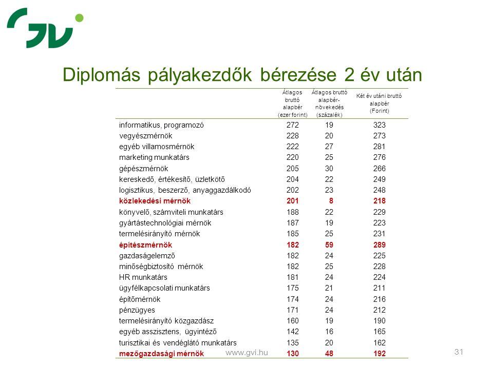 www.gvi.hu 31 Diplomás pályakezdők bérezése 2 év után Átlagos bruttó alapbér (ezer forint) Átlagos bruttó alapbér- növekedés (százalék) Két év utáni b