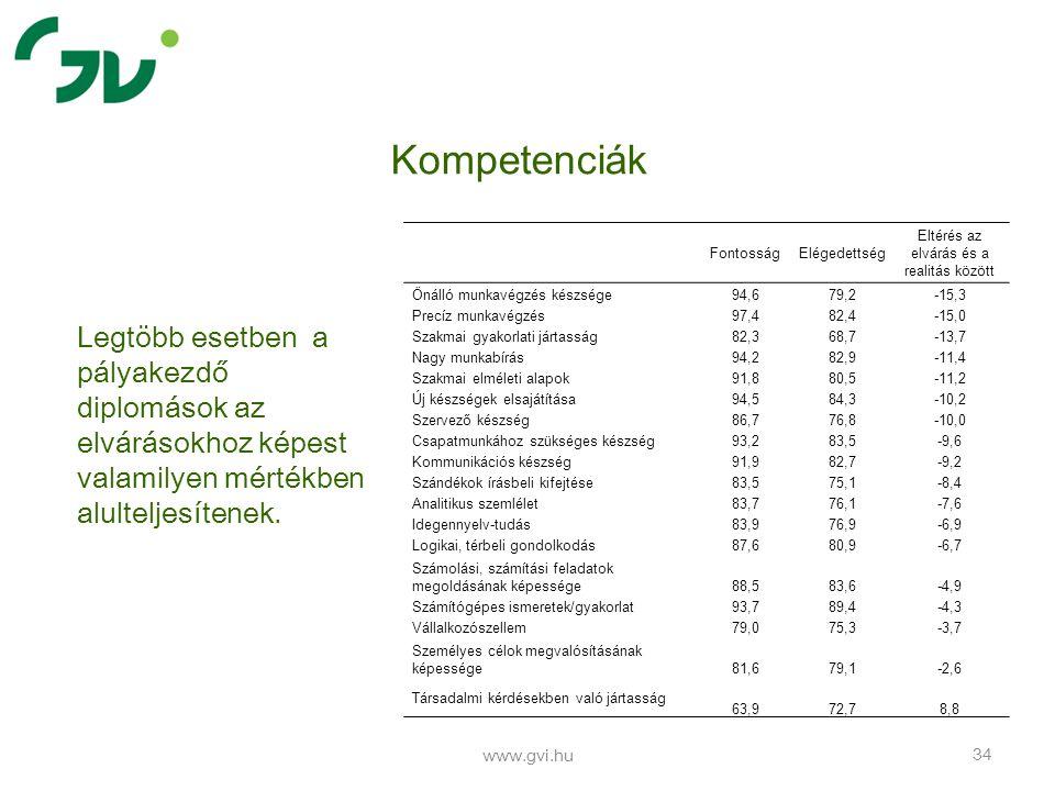 www.gvi.hu 34 Kompetenciák Legtöbb esetben a pályakezdő diplomások az elvárásokhoz képest valamilyen mértékben alulteljesítenek. Fontosság Elégedettsé