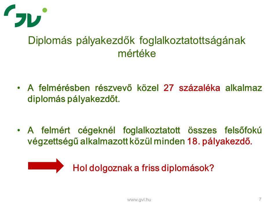 www.gvi.hu 38 Regionális presztízs
