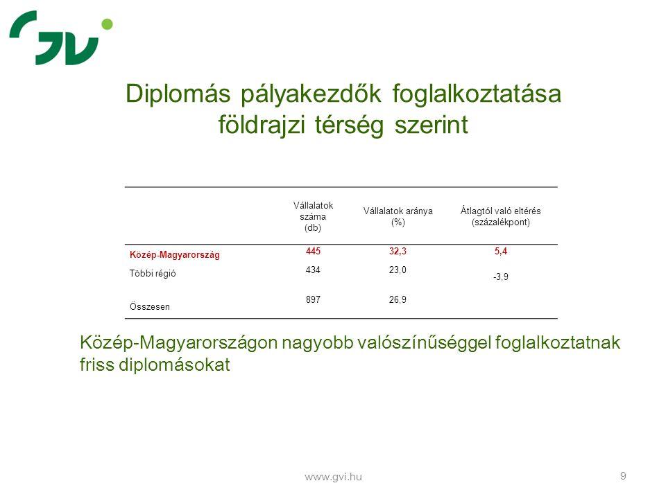 Diplomás pályakezdők foglalkoztatása vállalat mérete szerint www.gvi.hu 10 A vállalatméret növekedésével nő a diplomás pályakezdők foglalkoztatásának valószínűsége A 250 fő feletti vállalatoknak a 62 százaléka foglalkoztat diplomás pályakezdőt Vállalatok száma (db) Vállalatok aránya (%) Előző kategóriától való eltérés (százalékpont) Átlagtól való eltérés (százalékpont) 1-19 fő 13612,7 0,0 -14,2 20-49 fő 13419,4 6,7-7,5 50-99 fő 20829,5 10,12,6 100-249 fő 21042,3 12,815,4 250 fő felett 19162,2 19,935,3 Összesen 89726,9