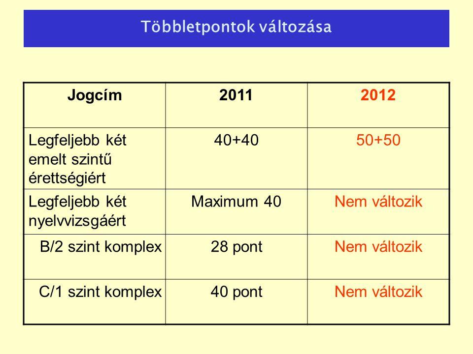 Többletpontok változása Jogcím20112012 Legfeljebb két emelt szintű érettségiért 40+4050+50 Legfeljebb két nyelvvizsgáért Maximum 40Nem változik B/2 szint komplex28 pontNem változik C/1 szint komplex40 pontNem változik
