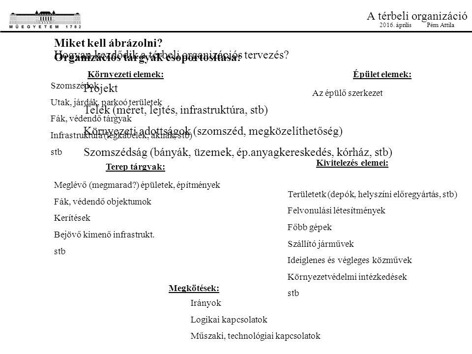 Hogyan kezdődik a térbeli organizációs tervezés? Projekt Telek (méret, lejtés, infrastruktúra, stb) Környezeti adottságok (szomszéd, megközelíthetőség