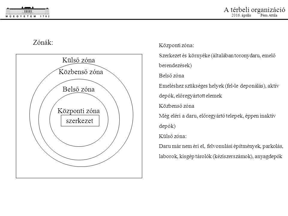 A térbeli organizáció Zónák: Külső zóna Közbenső zóna Belső zóna Központi zóna szerkezet Központi zóna: Szerkezet és környéke (általában toronydaru, emelő berendezések) Belső zóna Emeléshez szükséges helyek (fel-le deponálás), aktív depók, előregyártott elemek Közbenső zóna Még eléri a daru, előregyártó telepek, éppen inaktív depók) Külső zóna: Daru már nem éri el, felvonulási építmények, parkolás, laborok, kisgép tárolók (kéziszerszámok), anyagdepók 2016.