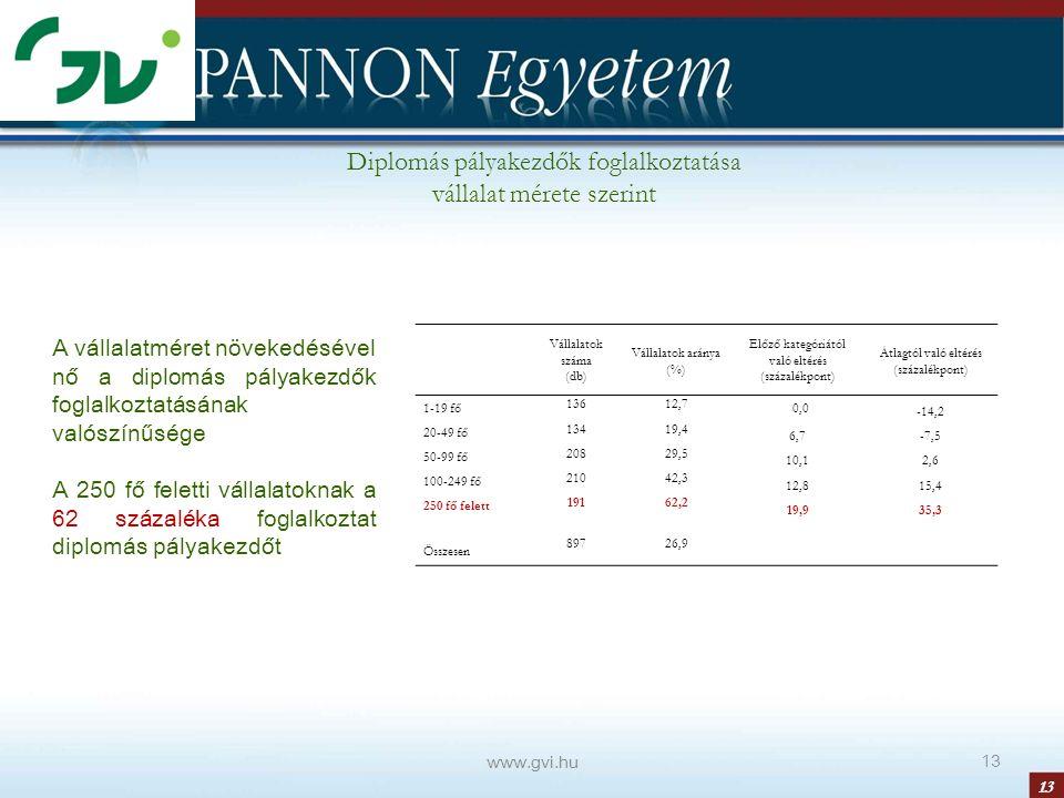 13 Diplomás pályakezdők foglalkoztatása vállalat mérete szerint www.gvi.hu 13 A vállalatméret növekedésével nő a diplomás pályakezdők foglalkoztatásának valószínűsége A 250 fő feletti vállalatoknak a 62 százaléka foglalkoztat diplomás pályakezdőt Vállalatok száma (db) Vállalatok aránya (%) Előző kategóriától való eltérés (százalékpont) Átlagtól való eltérés (százalékpont) 1-19 fő 13612,7 0,0 -14,2 20-49 fő 13419,4 6,7-7,5 50-99 fő 20829,5 10,12,6 100-249 fő 21042,3 12,815,4 250 fő felett 19162,2 19,935,3 Összesen 89726,9