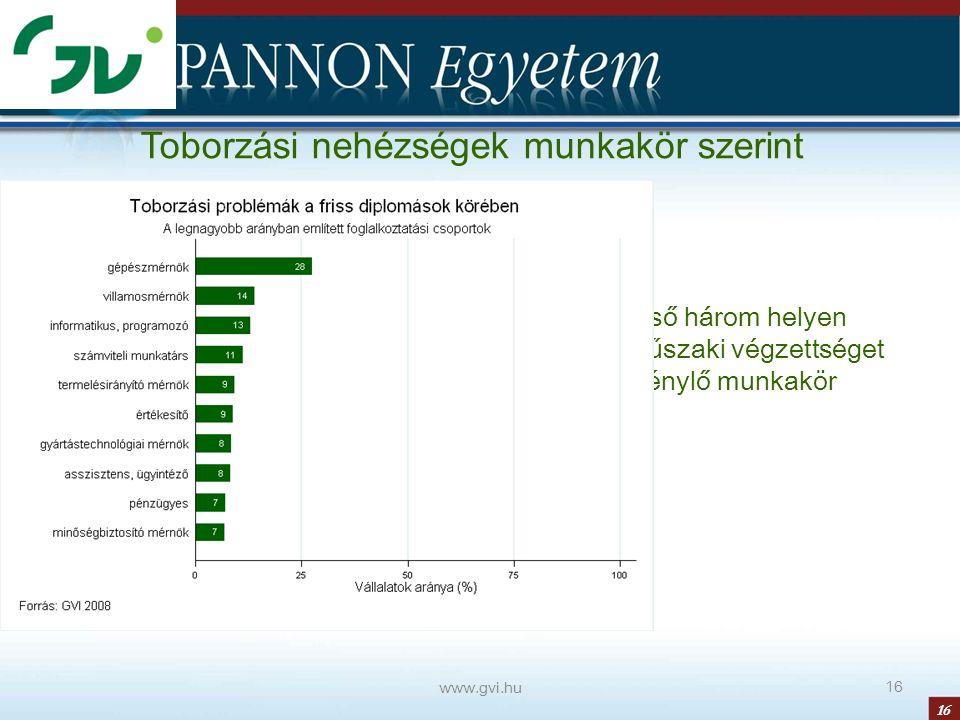 16 www.gvi.hu 16 Toborzási nehézségek munkakör szerint Első három helyen műszaki végzettséget igénylő munkakör