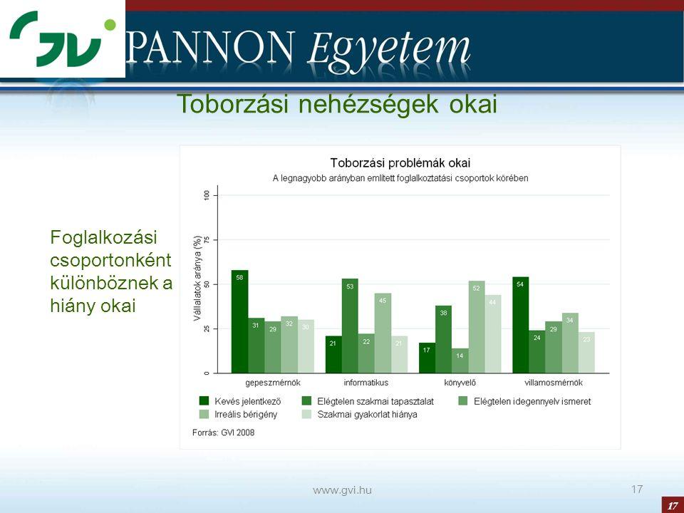 17 www.gvi.hu 17 Toborzási nehézségek okai Foglalkozási csoportonként különböznek a hiány okai