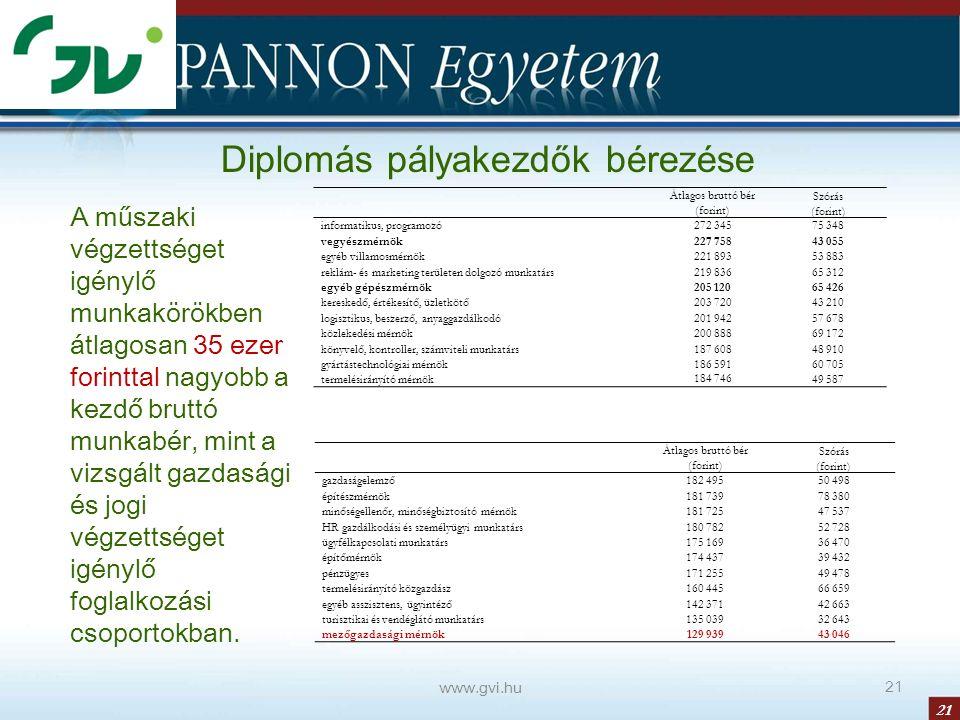 21 www.gvi.hu 21 Diplomás pályakezdők bérezése Átlagos bruttó bér (forint) Szórás (forint) informatikus, programozó272 34575 348 vegyészmérnök227 7584