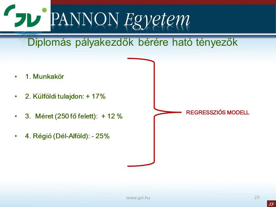 23 1. Munkakör 2. Külföldi tulajdon: + 17% 3. Méret (250 fő felett): + 12 % 4. Régió (Dél-Alföld): - 25% www.gvi.hu 23 Diplomás pályakezdők bérére hat