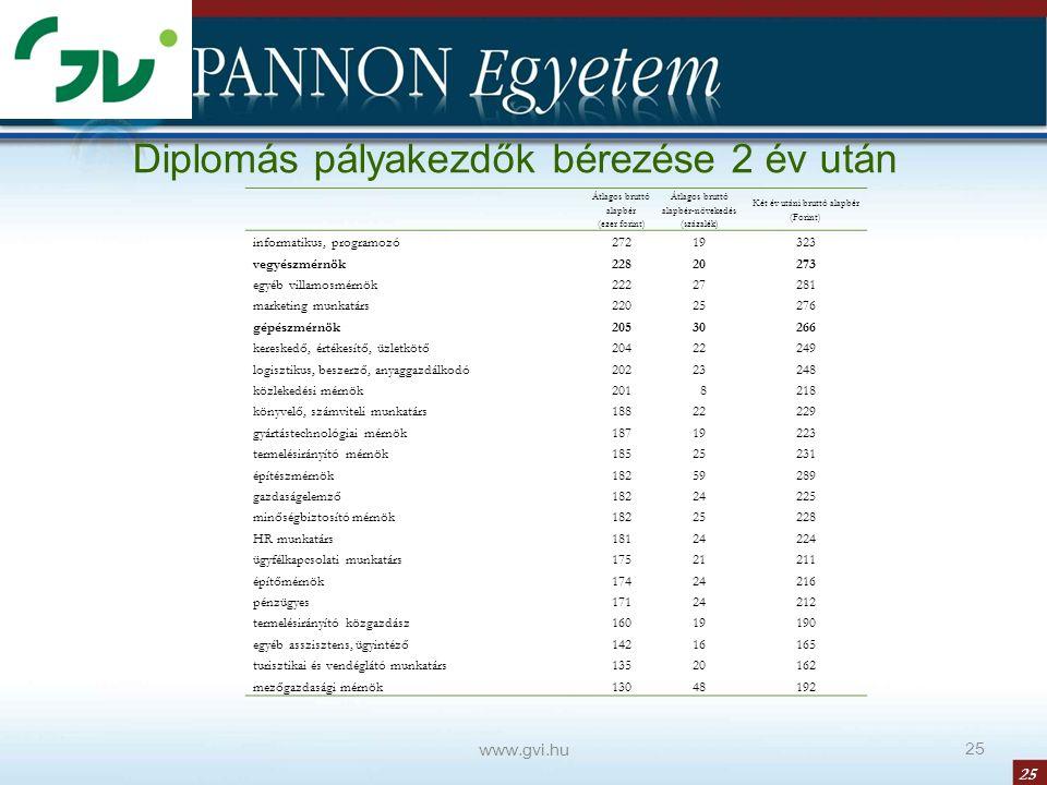 25 www.gvi.hu 25 Diplomás pályakezdők bérezése 2 év után Átlagos bruttó alapbér (ezer forint) Átlagos bruttó alapbér-növekedés (százalék) Két év utáni