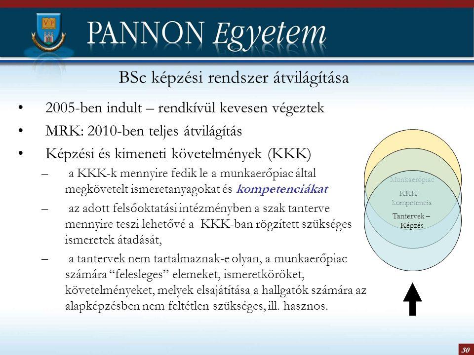 30 BSc képzési rendszer átvilágítása 2005-ben indult – rendkívül kevesen végeztek MRK: 2010-ben teljes átvilágítás Képzési és kimeneti követelmények (