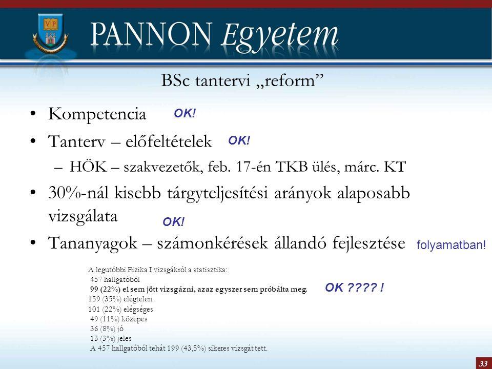 """33 BSc tantervi """"reform"""" Kompetencia Tanterv – előfeltételek –HÖK – szakvezetők, feb. 17-én TKB ülés, márc. KT 30%-nál kisebb tárgyteljesítési arányok"""