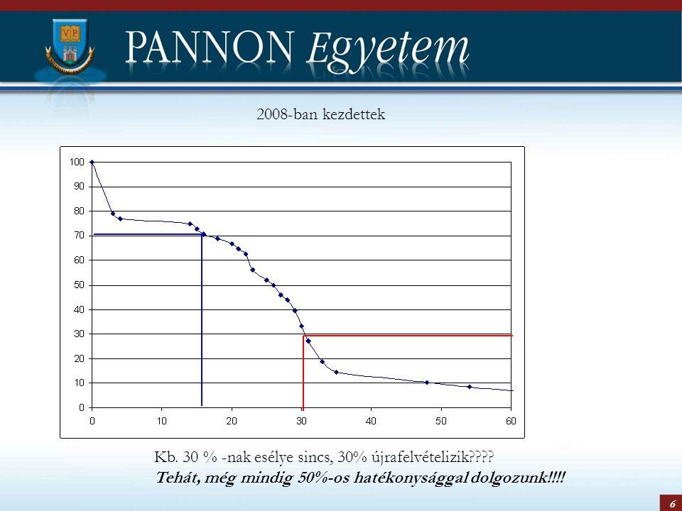 6 2008-ban kezdettek Kb. 30 % -nak esélye sincs, 30% újrafelvételizik???? Tehát, még mindig 50%-os hatékonysággal dolgozunk!!!!