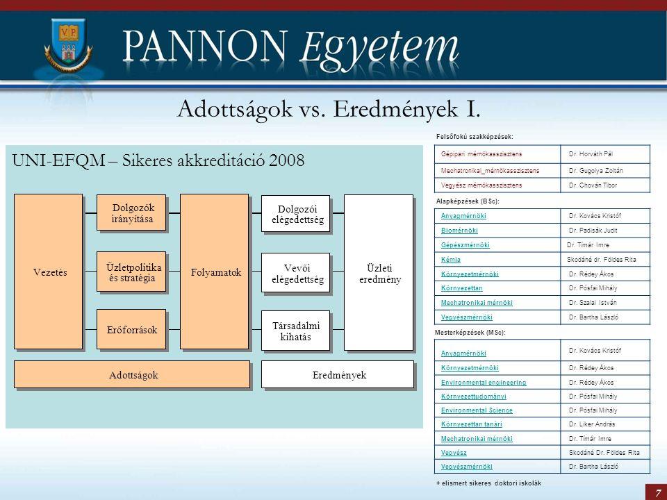 7 Adottságok vs. Eredmények I. UNI-EFQM – Sikeres akkreditáció 2008 Felsőfokú szakképzések: Gépipari mérnökasszisztens Dr. Horváth Pál Mechatronikai_m