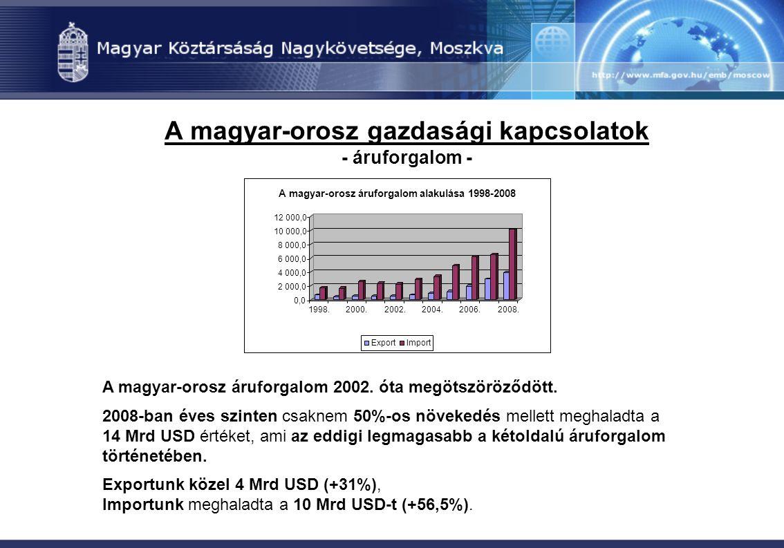A magyar-orosz gazdasági kapcsolatok - áruforgalom - A magyar-orosz áruforgalom 2002. óta megötszöröződött. 2008-ban éves szinten csaknem 50%-os növek