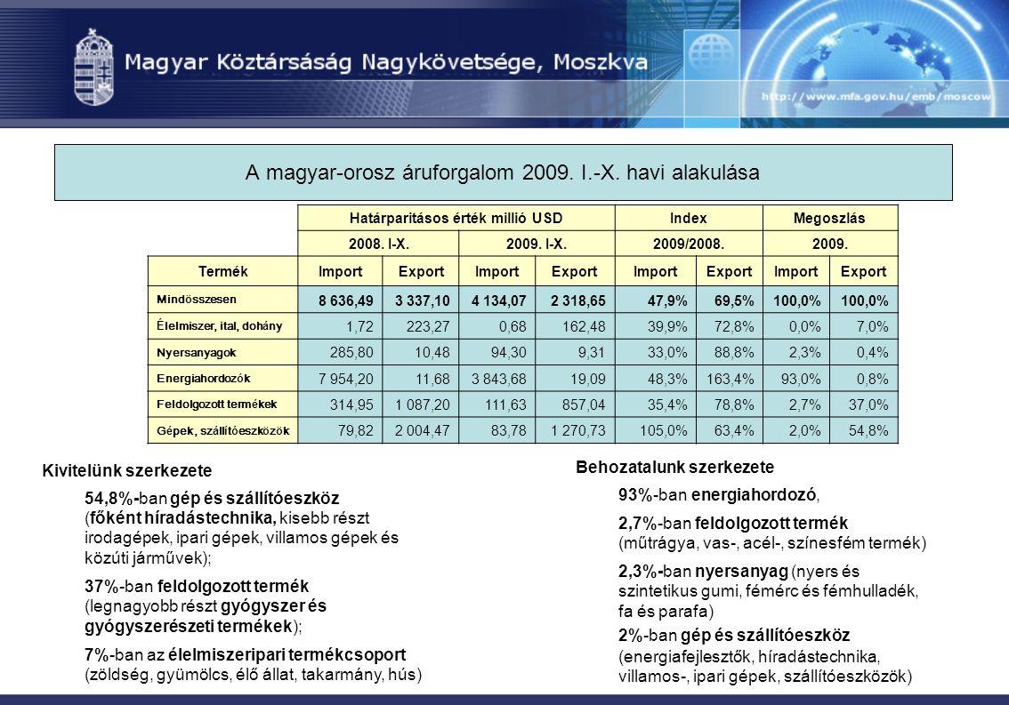 A magyar-orosz áruforgalom 2009. I.-X. havi alakulása Kivitelünk szerkezete 54,8%-ban gép és szállítóeszköz (főként híradástechnika, kisebb részt irod