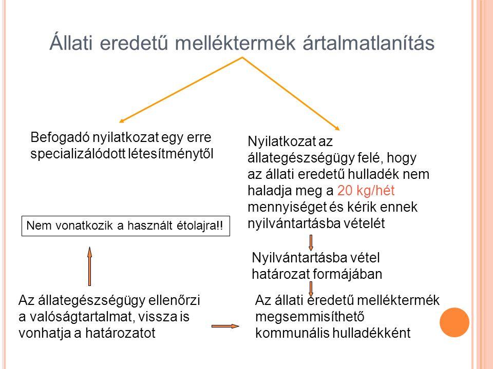 Állati eredetű melléktermék ártalmatlanítás Befogadó nyilatkozat egy erre specializálódott létesítménytől Nyilatkozat az állategészségügy felé, hogy az állati eredetű hulladék nem haladja meg a 20 kg/hét mennyiséget és kérik ennek nyilvántartásba vételét Nyilvántartásba vétel határozat formájában Az állati eredetű melléktermék megsemmisíthető kommunális hulladékként Az állategészségügy ellenőrzi a valóságtartalmat, vissza is vonhatja a határozatot Nem vonatkozik a használt étolajra!!