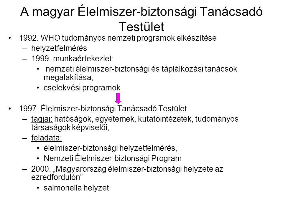 A magyar Élelmiszer-biztonsági Tanácsadó Testület 1992.