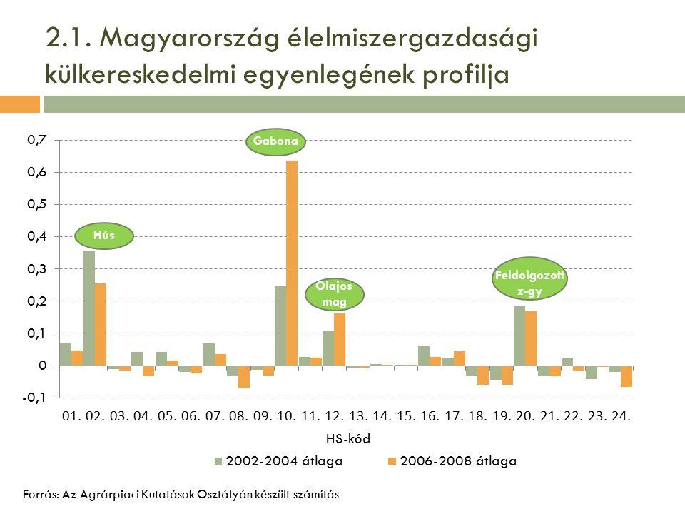 2.1. Magyarország élelmiszergazdasági külkereskedelmi egyenlegének profilja Forrás: Az Agrárpiaci Kutatások Osztályán készült számítás