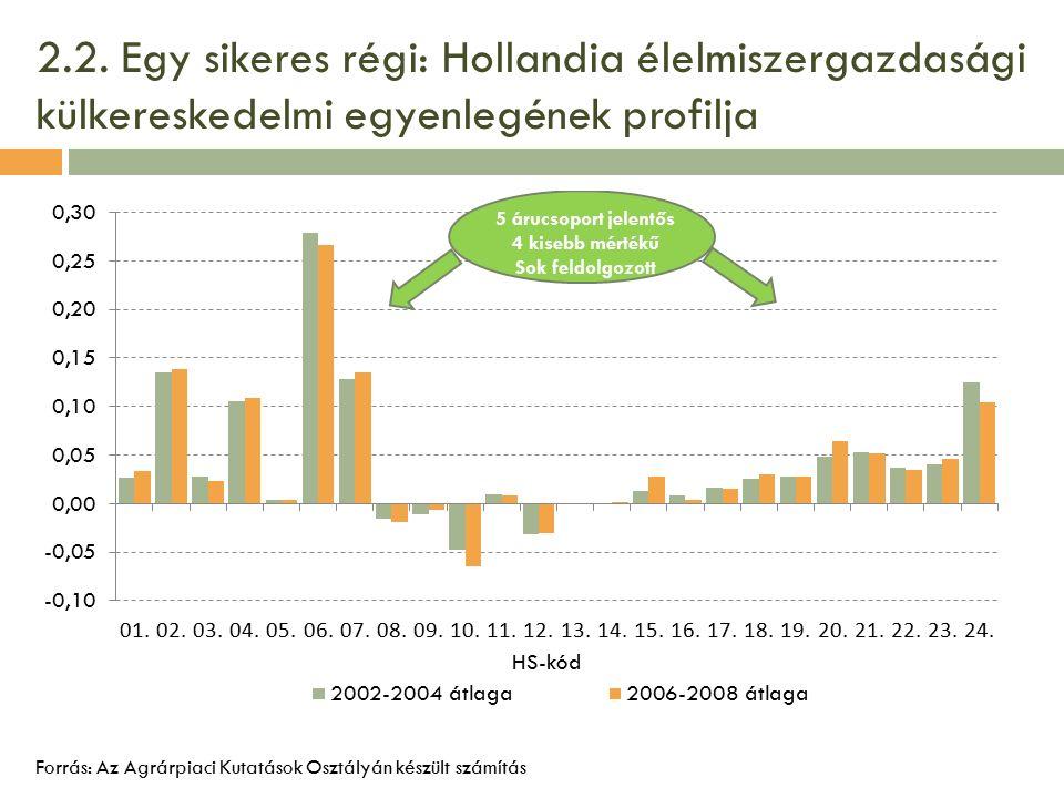 2.2. Egy sikeres régi: Hollandia élelmiszergazdasági külkereskedelmi egyenlegének profilja Forrás: Az Agrárpiaci Kutatások Osztályán készült számítás