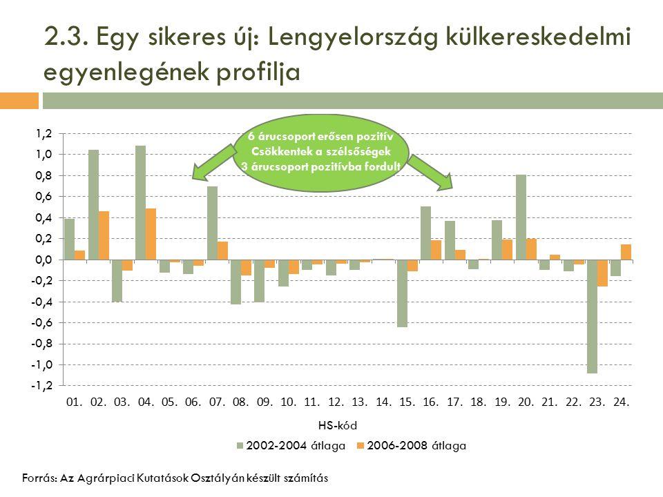 2.3. Egy sikeres új: Lengyelország külkereskedelmi egyenlegének profilja Forrás: Az Agrárpiaci Kutatások Osztályán készült számítás