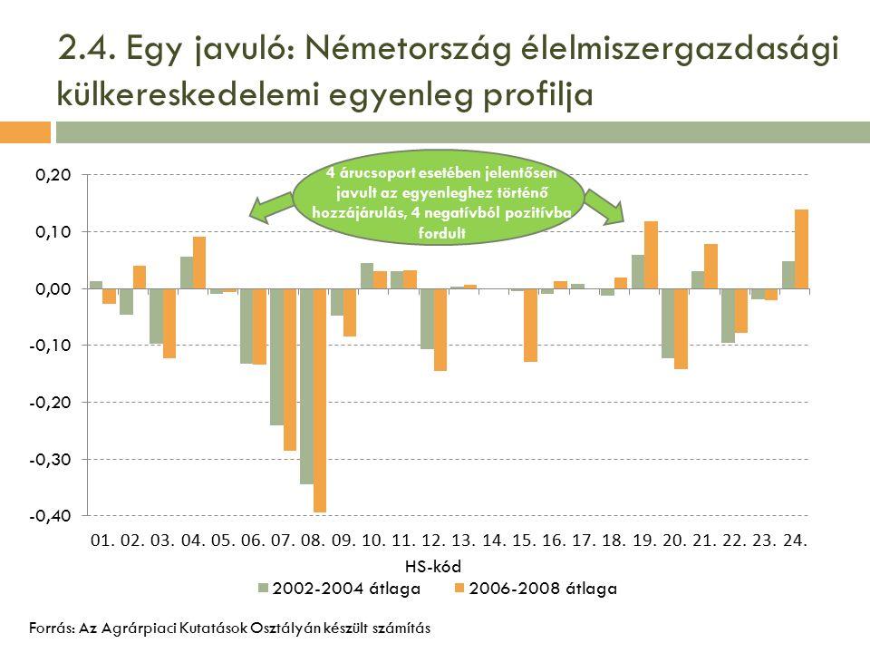 2.4. Egy javuló: Németország élelmiszergazdasági külkereskedelemi egyenleg profilja Forrás: Az Agrárpiaci Kutatások Osztályán készült számítás 4 árucs