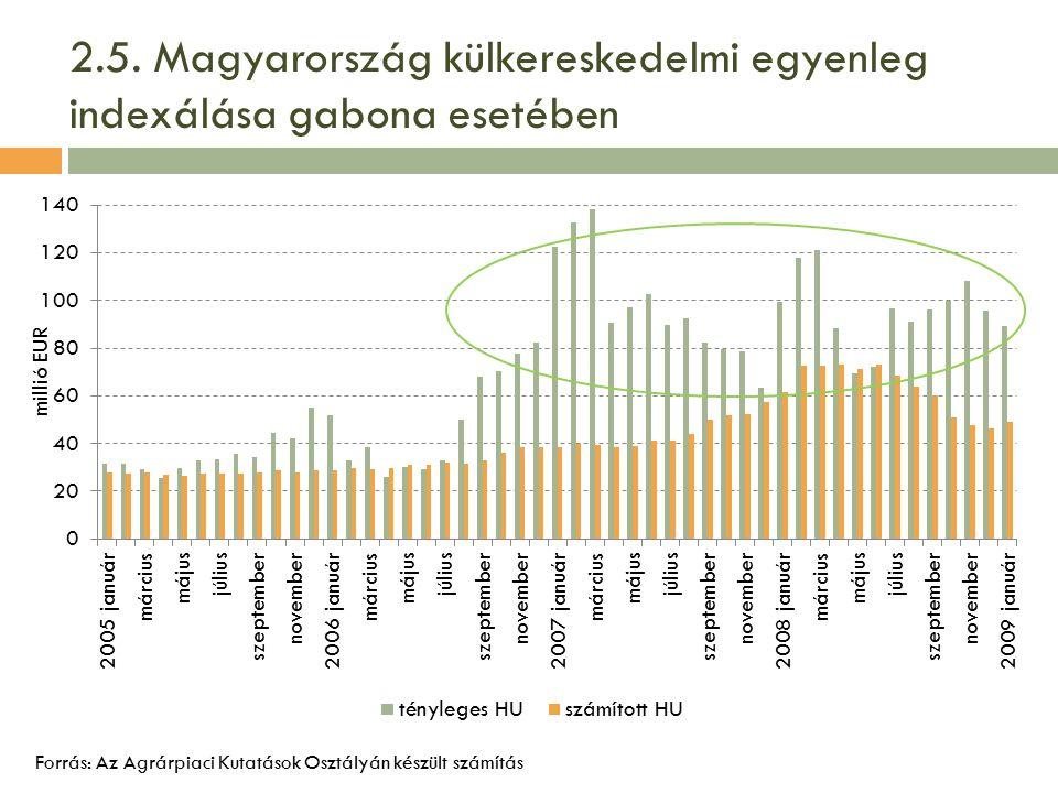 2.5. Magyarország külkereskedelmi egyenleg indexálása gabona esetében Forrás: Az Agrárpiaci Kutatások Osztályán készült számítás