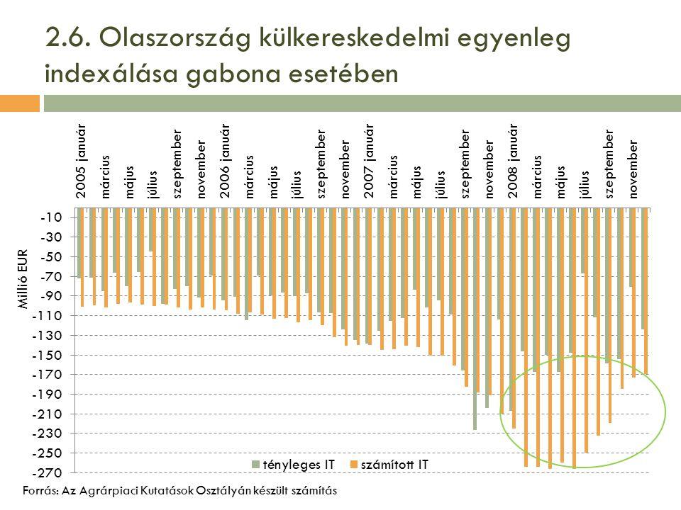 2.6. Olaszország külkereskedelmi egyenleg indexálása gabona esetében Forrás: Az Agrárpiaci Kutatások Osztályán készült számítás