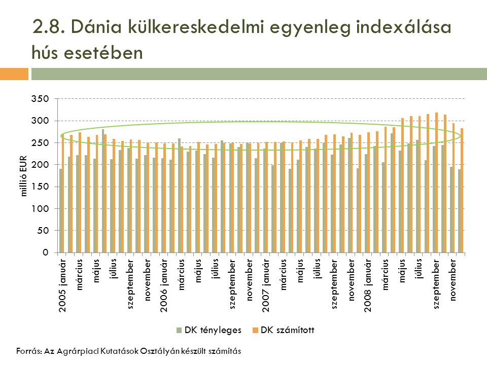 2.8. Dánia külkereskedelmi egyenleg indexálása hús esetében Forrás: Az Agrárpiaci Kutatások Osztályán készült számítás