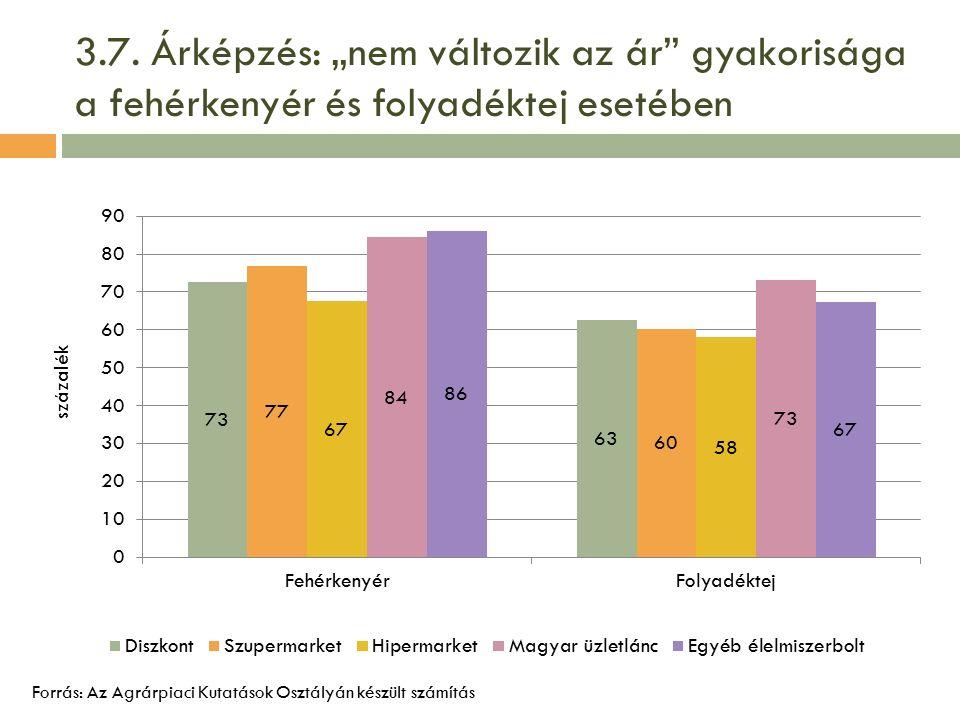 """3.7. Árképzés: """"nem változik az ár"""" gyakorisága a fehérkenyér és folyadéktej esetében Forrás: Az Agrárpiaci Kutatások Osztályán készült számítás"""