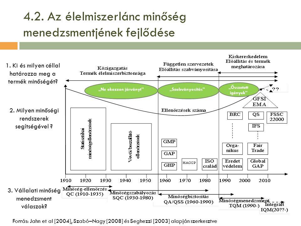 """4.2. Az élelmiszerlánc minőség menedzsmentjének fejlődése Forrás: Jahn et al [2004], Szabó–Nagy [2008] és Seghezzi [2003] alapján szerkesztve """"Ne okoz"""