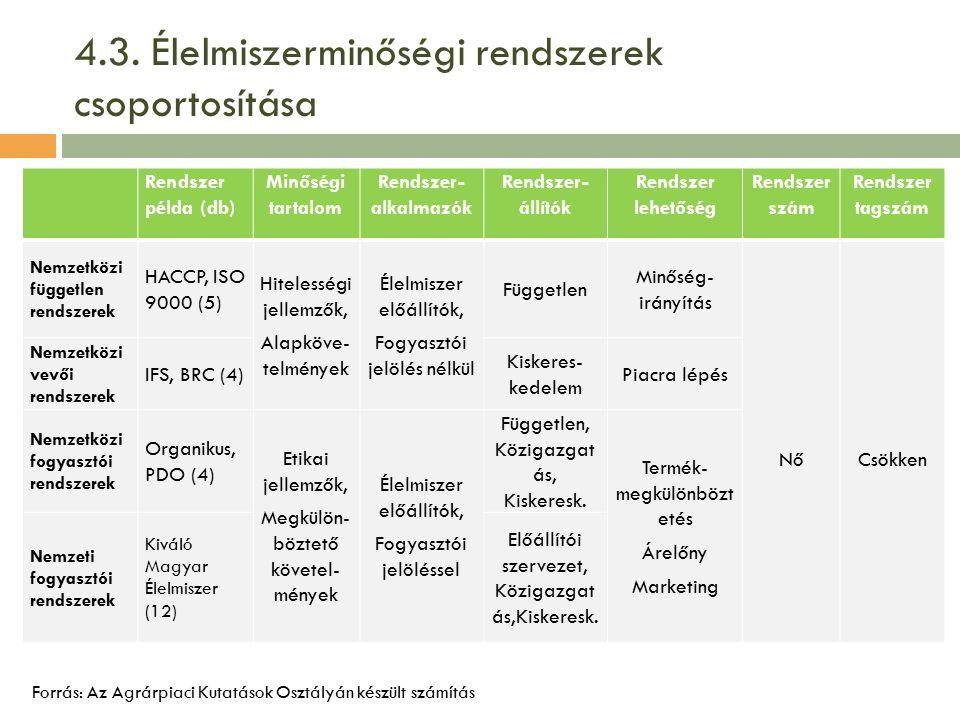 4.3. Élelmiszerminőségi rendszerek csoportosítása Rendszer példa (db) Minőségi tartalom Rendszer- alkalmazók Rendszer- állítók Rendszer lehetőség Rend