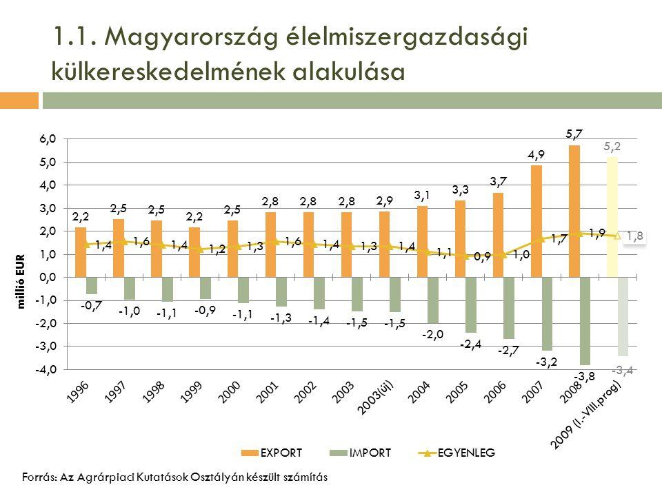 1.1. Magyarország élelmiszergazdasági külkereskedelmének alakulása Forrás: Az Agrárpiaci Kutatások Osztályán készült számítás