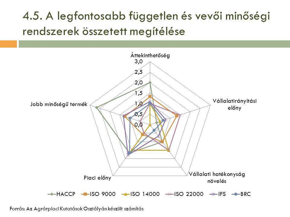 4.5. A legfontosabb független és vevői minőségi rendszerek összetett megítélése Forrás: Az Agrárpiaci Kutatások Osztályán készült számítás