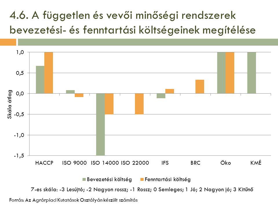 4.6. A független és vevői minőségi rendszerek bevezetési- és fenntartási költségeinek megítélése Forrás: Az Agrárpiaci Kutatások Osztályán készült szá