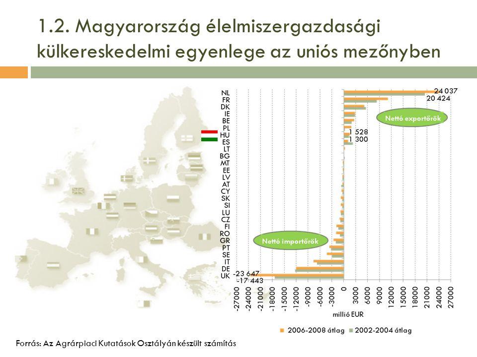 1.2. Magyarország élelmiszergazdasági külkereskedelmi egyenlege az uniós mezőnyben Forrás: Az Agrárpiaci Kutatások Osztályán készült számítás