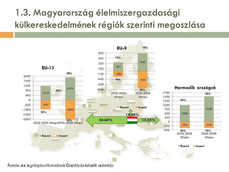 1.3. Magyarország élelmiszergazdasági külkereskedelmének régiók szerinti megoszlása Forrás: Az Agrárpiaci Kutatások Osztályán készült számítás 52% 50-