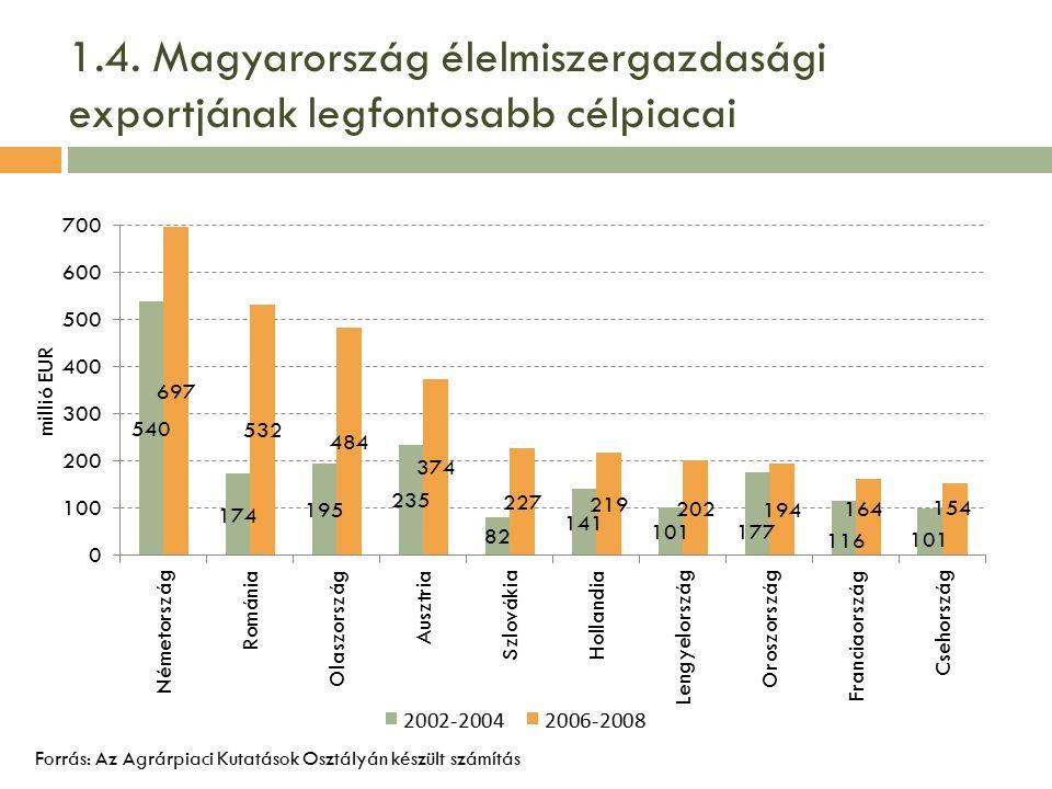 1.4. Magyarország élelmiszergazdasági exportjának legfontosabb célpiacai Forrás: Az Agrárpiaci Kutatások Osztályán készült számítás