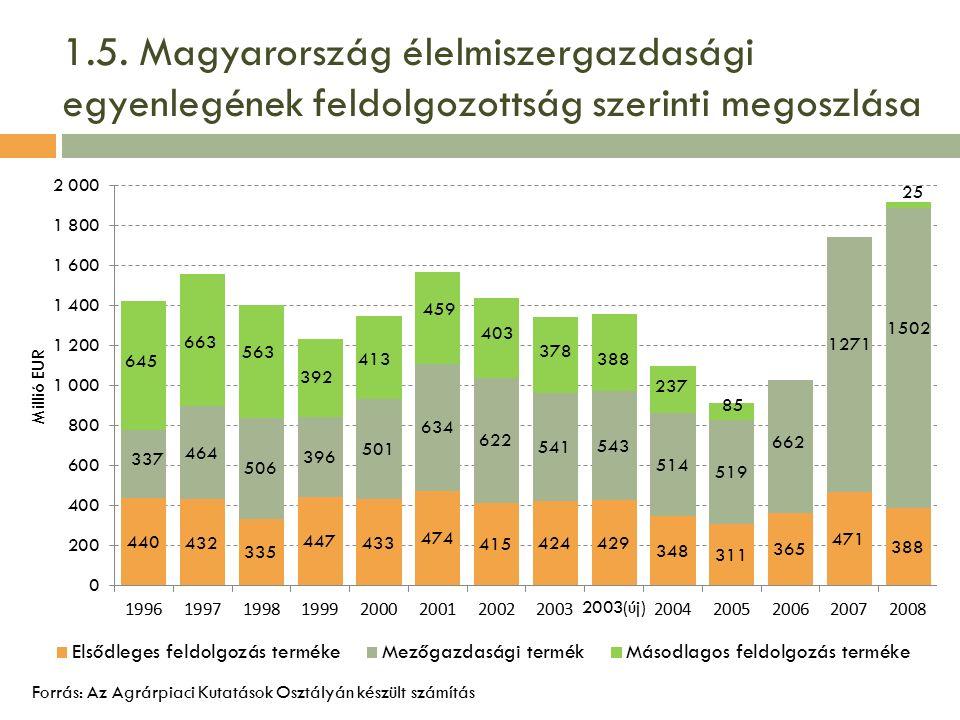1.5. Magyarország élelmiszergazdasági egyenlegének feldolgozottság szerinti megoszlása Forrás: Az Agrárpiaci Kutatások Osztályán készült számítás